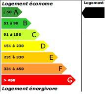 -1 kWh<sub>ep</sub>/m<sup>2</sup>.an