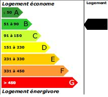 62 kWh<sub>ep</sub>/m<sup>2</sup>.an