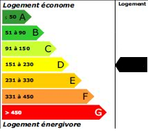 164 kWh<sub>ep</sub>/m<sup>2</sup>.an