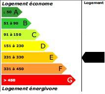 248 kWh<sub>ep</sub>/m<sup>2</sup>.an