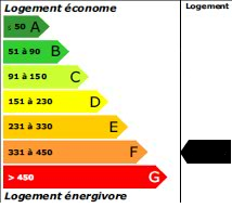 362 kWh<sub>ep</sub>/m<sup>2</sup>.an