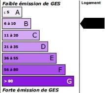 7 kg<sub>éqCO2</sub>/m<sup>2</sup>.an