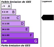 11 kg<sub>éqCO2</sub>/m<sup>2</sup>.an